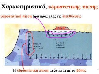Η υδροστατική πίεση δρα προς όλες τις διευθύνσεις. Η υδροστατική πίεση αυξάνεται με το βάθος.